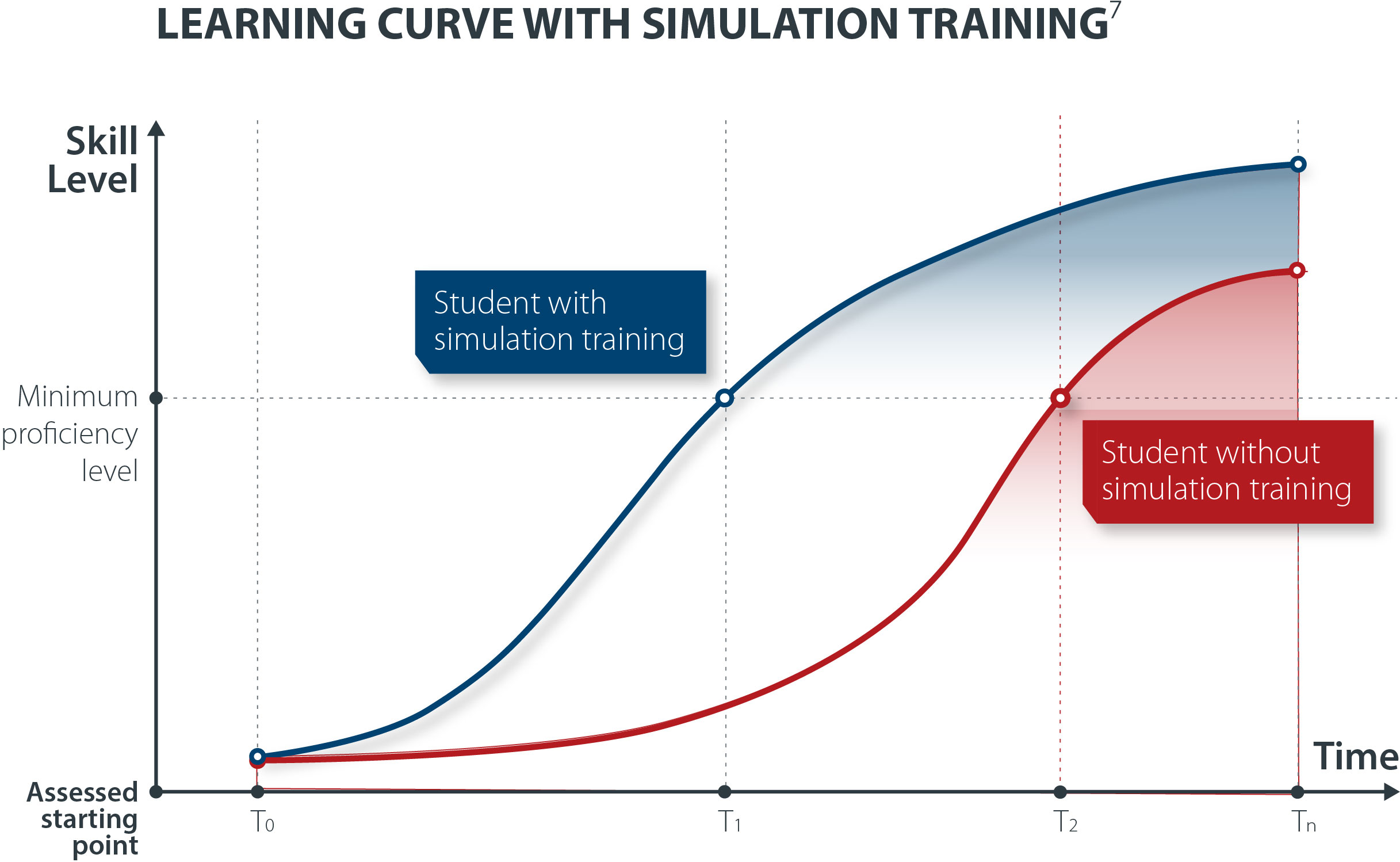 VirtaMed - Learning Curve with Simulation Training Final 190227